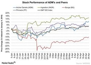 uploads/2016/04/Stock-Performance-of-ADMs-and-Peers-2016-04-271.jpg