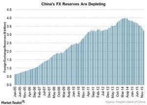 uploads///China FX reserves
