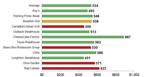 uploads/2013/10/Revenue-Per-Square-Foot.png