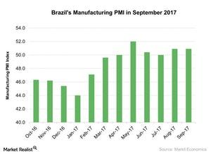 uploads/2017/10/Brazils-Manufacturing-PMI-in-September-2017-2017-10-13-1.jpg