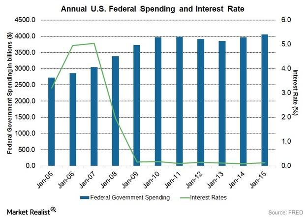 uploads///Federal Spending to Interest Rates