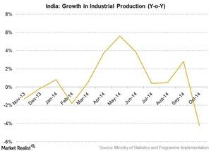 uploads/2015/01/india-industrial-production1.jpg