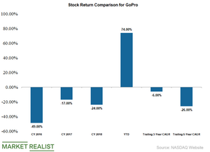 uploads/2019/05/gopro-stock-returns-1.png