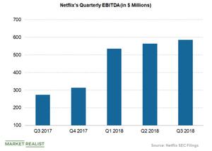 uploads/2018/10/Netflixs-quarterly-EBITDA-1.png
