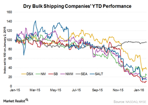 uploads/2016/01/Dry-bulk-companies-performance1.png
