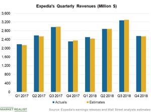 uploads/2019/02/Chart-3-Revenues-1.png