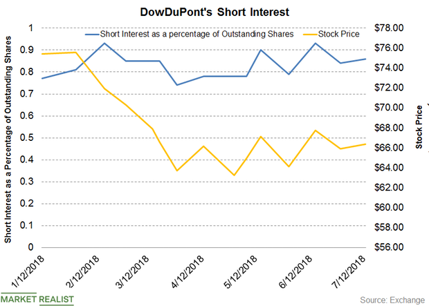 uploads///DWDP PRE Q  Short Interest