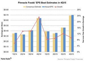 uploads/2016/02/Pinnacle-Foods-EPS-Beat-Estimates-in-4Q15-2016-02-281.jpg