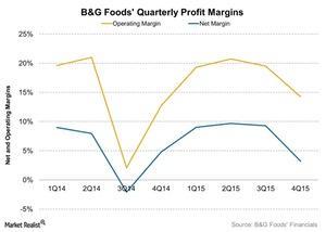 uploads///BG Foods Quarterly Profit Margins