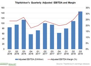 uploads/2018/11/Chart-5-EBITDA-1.png
