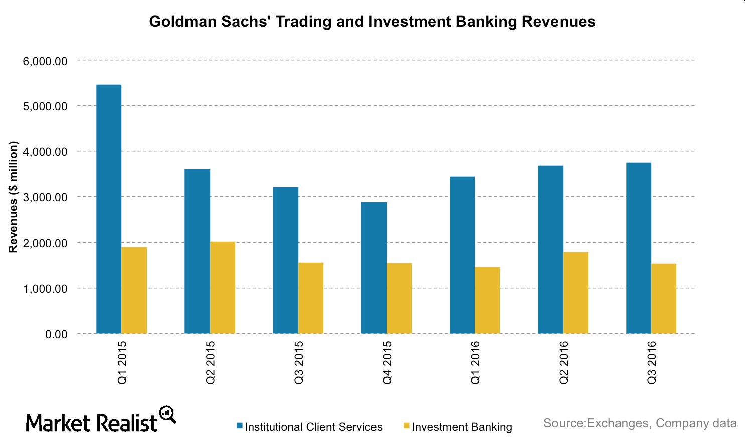 uploads///GS Trading revenues