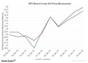 uploads/2016/01/WTI-Brent-Crude-Oil-Price-Movements-2016-01-291.jpg