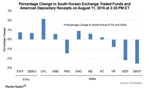 uploads///Korea etf adr