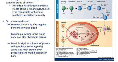 uploads/2015/03/PCYC-ABBV-b-cells.png