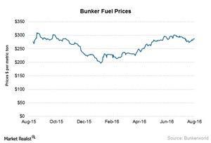 uploads///Bunker fuel prices