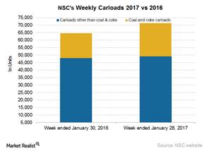 uploads/2017/02/NSC-Carloads-1.png