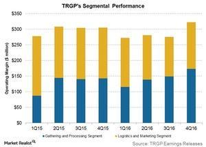 uploads/2017/02/trgps-segmental-performance-2-1.jpg