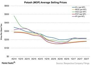 uploads/2017/12/Potash-MOP-Average-Selling-Prices-2017-11-15-1.jpg