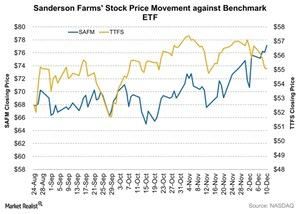 uploads/2015/12/Sanderson-Farms-Stock-Price-Movement-against-Benchmark-ETF-2015-12-1121.jpg