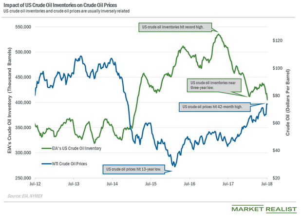 uploads///oil inventories