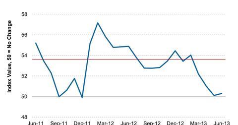 uploads/2013/07/HSBC-India-Manufacturing-PMI-2013-07-01.jpg