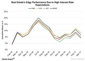uploads///Real Estates Edgy Performance Due to High Interest Rate Expectations