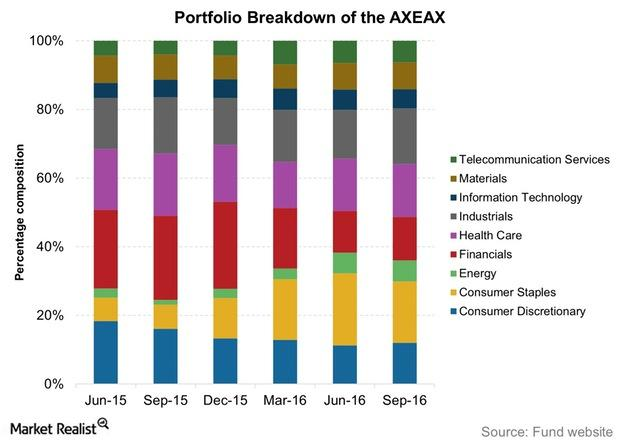 uploads///Portfolio Breakdown of the AXEAX