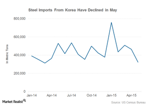 uploads///part  korea steel imports