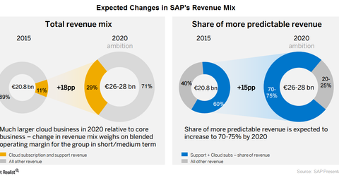 uploads/2016/01/SAP-Revenue-mix1.png