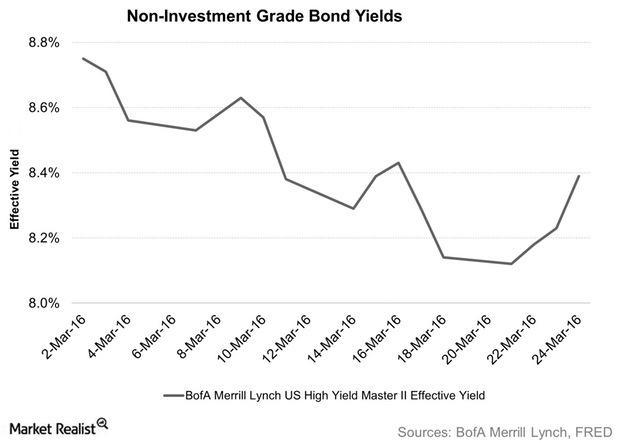 uploads///Non Investment Grade Bond Yields