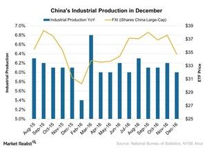 uploads/2017/01/Chinas-Industrial-Production-in-December-2017-01-22-1.jpg