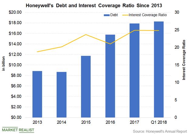 uploads///Part  Debt and interest coverage