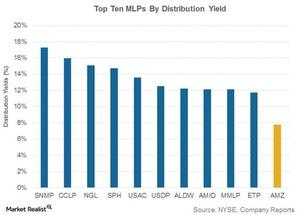 uploads///top ten mlps by dis yield