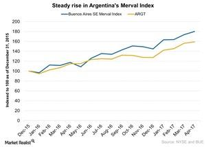 uploads///Steady rise in Argentinas Merval Index