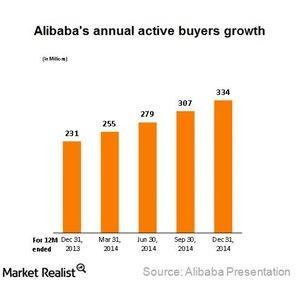 uploads///Alibaba active buyers growth