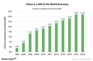 uploads///China is a Gift to the World Economy