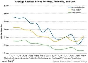 uploads/2018/03/Average-Realized-Prices-For-Urea-Ammonia-and-UAN-2018-02-28-1.jpg
