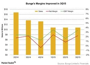 uploads/2015/11/Bunges-Margins-Improved-in-3Q15-2015-11-021.jpg