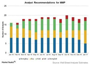 uploads/2017/01/analyst-recommendations-for-MMP-1.jpg