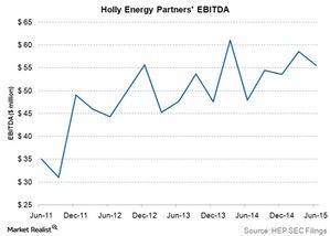 uploads/2015/09/holly-energy-partners-ebitda1.jpg