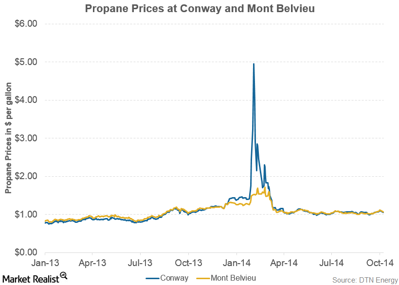 uploads///propane prices