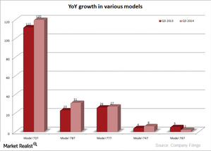 uploads/2014/12/BA-growth-in-models1.png