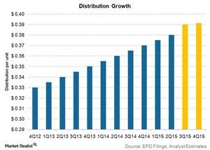 uploads///distribution growth