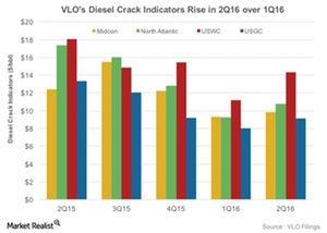uploads/2016/06/Diesel-Cracks-1.jpg