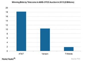 uploads///T AWS auction
