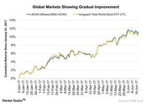 uploads/2017/06/Global-Markets-Showing-Gradual-Improvement-2017-06-18-1.jpg