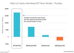 uploads/// Index ETF Flows Until Thursday