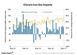 uploads/2017/04/Iron-ore-imports-1.png