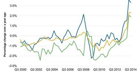 uploads/2014/12/Quarterly-Inflation-Indicators1.jpg