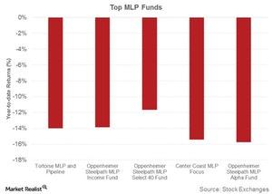 uploads/2018/04/top-mlp-funds-1.jpg